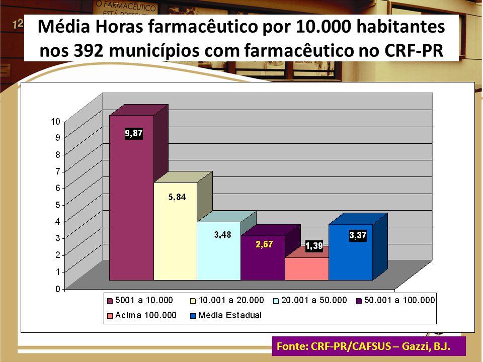 Média Horas farmacêutico por 10.000 habitantes nos 392 municípios com farmacêutico no CRF-PR * Dados junho de 2011 Fonte: CRF-PR/CAFSUS – Gazzi, B.J.