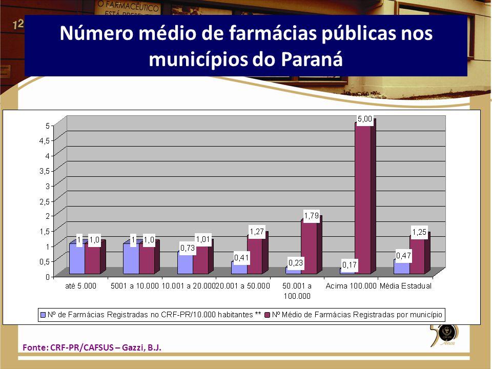 Número médio de farmácias públicas nos municípios do Paraná Fonte: CRF-PR/CAFSUS – Gazzi, B.J.