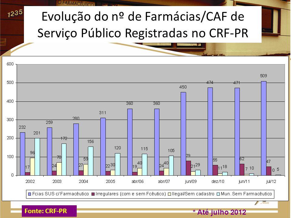 Evolução do nº de municípios com pelo menos uma farmácia com farmacêutico * Até julho de 2012 Fonte: CRF-PR