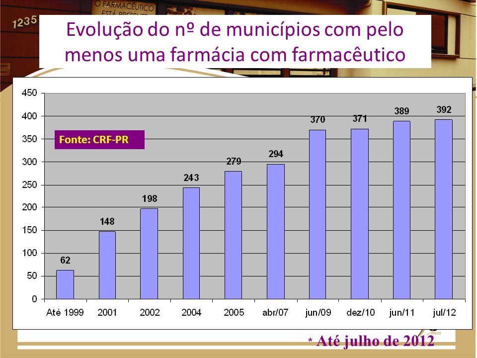 Número de CAFs em Regionais de Saúde do ESTADO Regulares no CRF-PR (distribuidoras Públicas) Fonte: CRF-PR/CAFSUS – Gazzi, B.J.