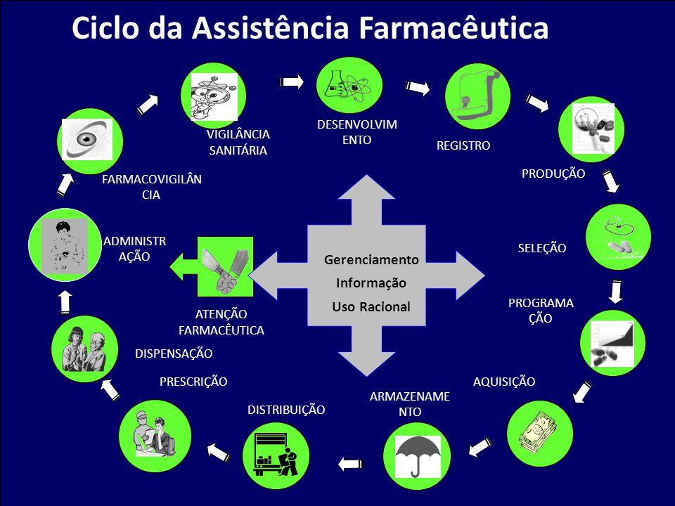 Ciclo da Assistência Farmacêutica REGISTRO PRODUÇÃO SELEÇÃO PROGRAMA ÇÃO AQUISIÇÃO ARMAZENAME NTO DISTRIBUIÇÃO PRESCRIÇÃO DISPENSAÇÃO ADMINISTR AÇÃO F