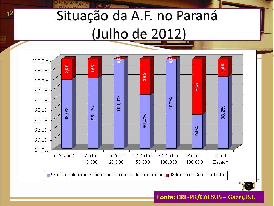 Hora/farmacêutico por 100.000 habitantes nas CAFs das RS Distribuidoras públicas do Estado Fonte: CRF-PR/CAFSUS – Gazzi, B.J.