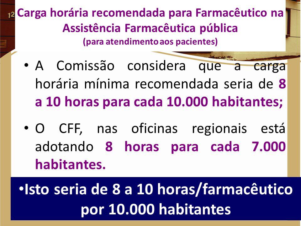 Carga horária recomendada para Farmacêutico na Assistência Farmacêutica pública (para atendimento aos pacientes) A Comissão considera que a carga horá