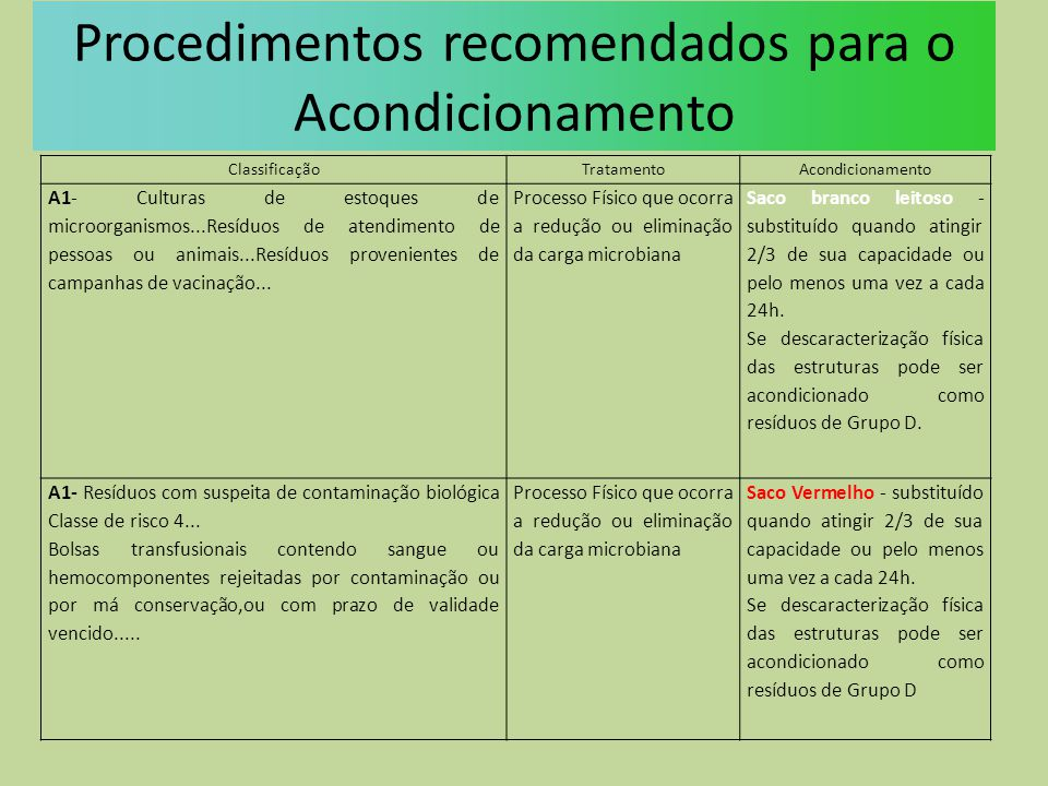 Procedimentos recomendados para o Acondicionamento ClassificaçãoTratamentoAcondicionamento A1- Culturas de estoques de microorganismos...Resíduos de a