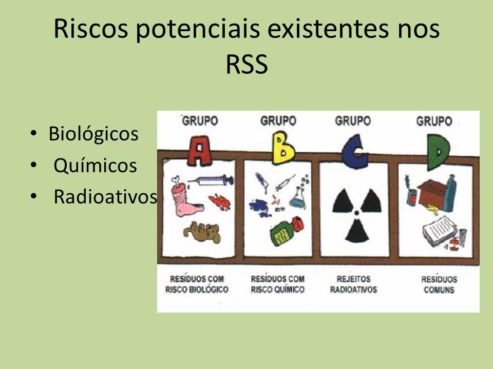 Riscos potenciais existentes nos RSS Biológicos Químicos Radioativos