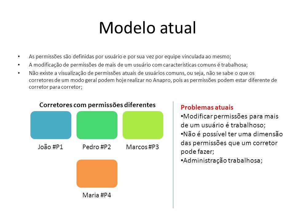 Modelo atual As permissões são definidas por usuário e por sua vez por equipe vinculada ao mesmo; A modificação de permissões de mais de um usuário co