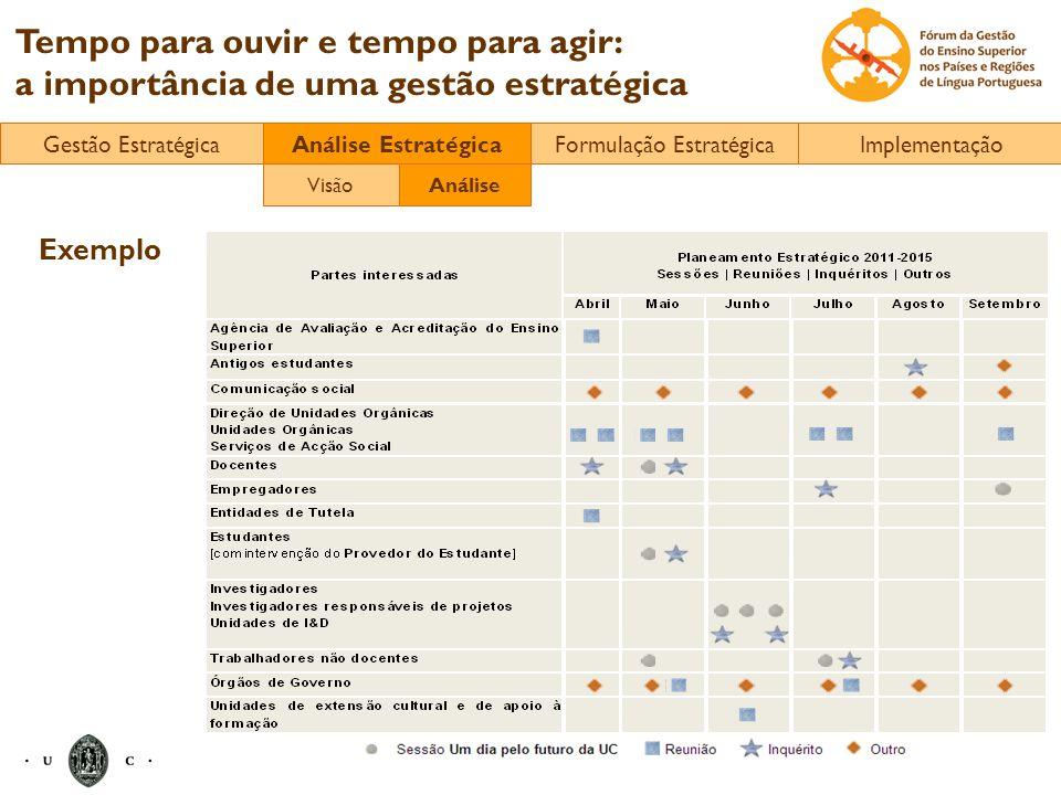Margarida Mano Tempo para ouvir e tempo para agir: a importância de uma gestão estratégica Gestão EstratégicaAnálise EstratégicaFormulação Estratégica