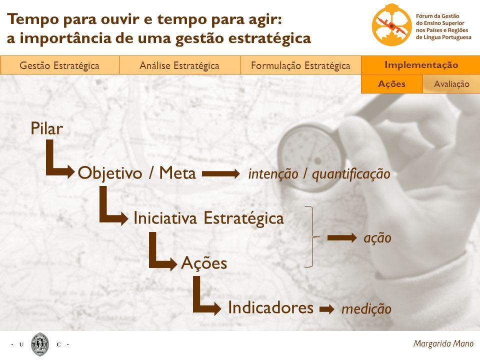Margarida Mano Tempo para ouvir e tempo para agir: a importância de uma gestão estratégica Pilar Objetivo / Meta Iniciativa Estratégica Ações Indicado