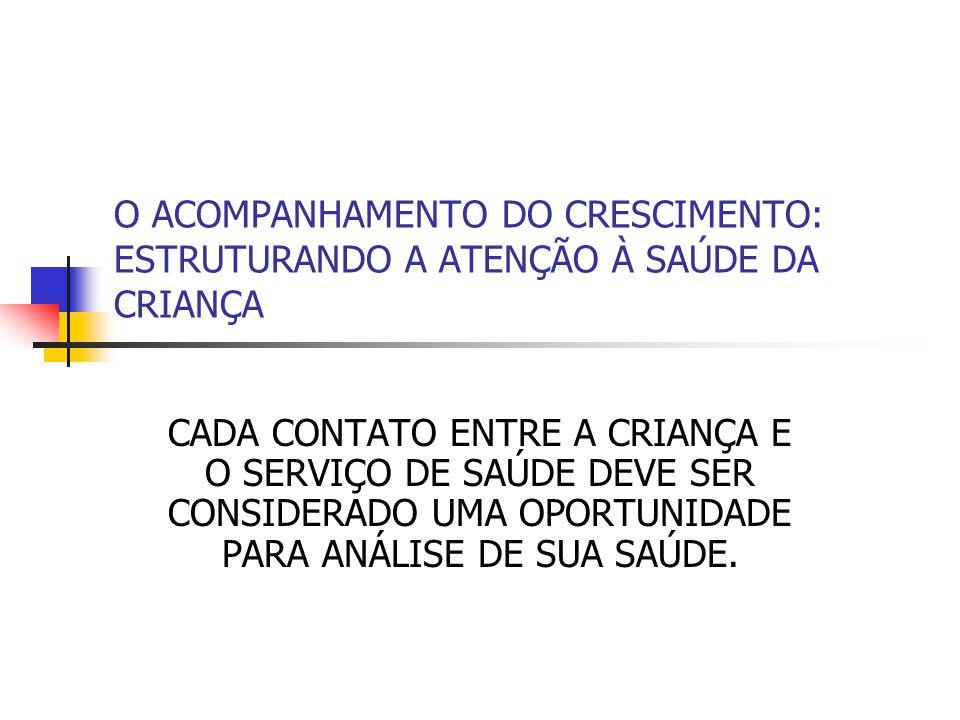 FATORES DE RISCO DE MORBI/MORTALIDADE: BAIXO PESO AO NASCER BAIXA ESCOLARIDADE MATERNA IDADES MATERNAS EXTREMAS GEMELARIDADE INTERVALO INTERGESTACIONAL CURTO (<2 anos) CRIANÇA INDESEJADA DESMAME PRECOCE CONDIÇÕES INADEQUADAS DE MORADIA DESESTRUTURACAO FAMILIAR BAIXA RENDA