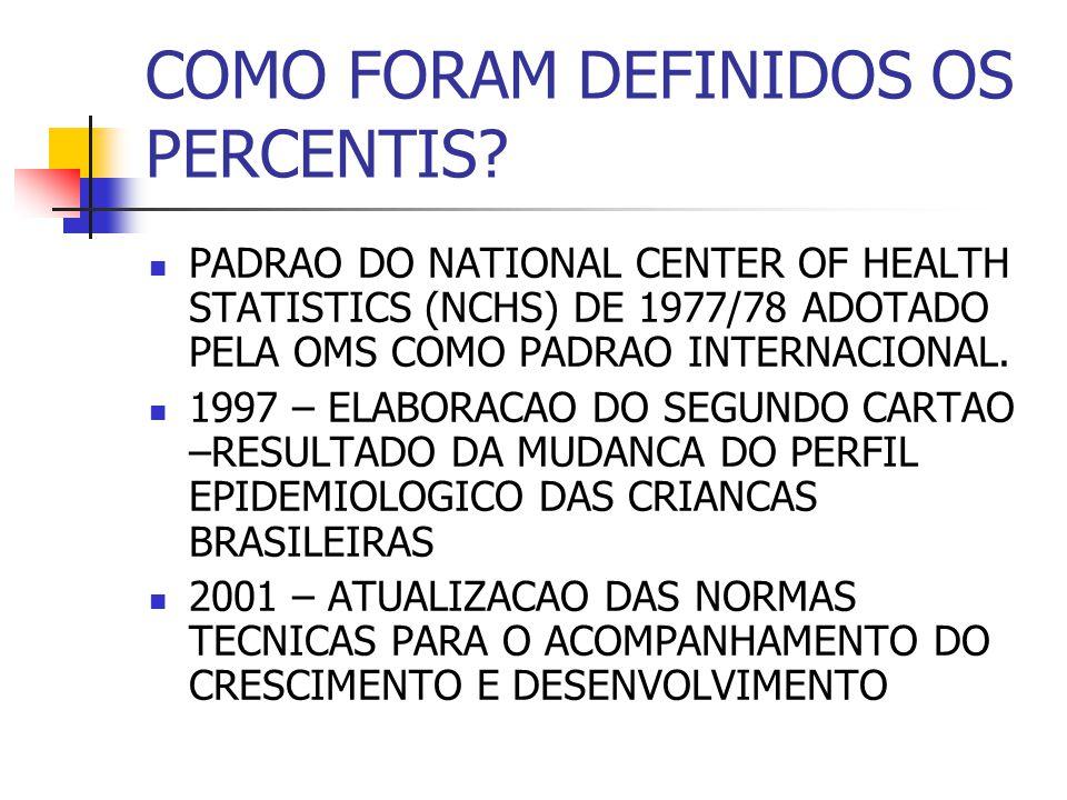 COMO FORAM DEFINIDOS OS PERCENTIS? PADRAO DO NATIONAL CENTER OF HEALTH STATISTICS (NCHS) DE 1977/78 ADOTADO PELA OMS COMO PADRAO INTERNACIONAL. 1997 –