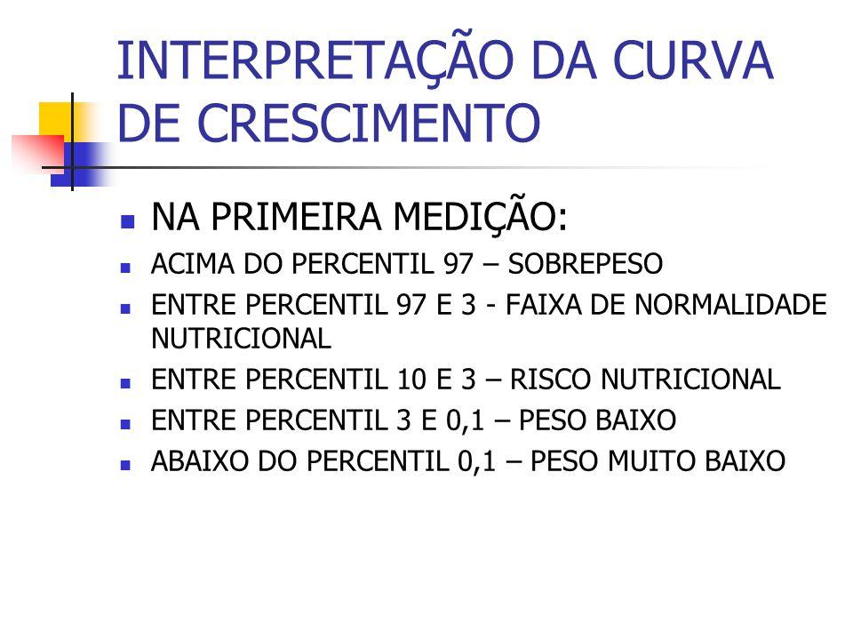INTERPRETAÇÃO DA CURVA DE CRESCIMENTO NA PRIMEIRA MEDIÇÃO: ACIMA DO PERCENTIL 97 – SOBREPESO ENTRE PERCENTIL 97 E 3 - FAIXA DE NORMALIDADE NUTRICIONAL