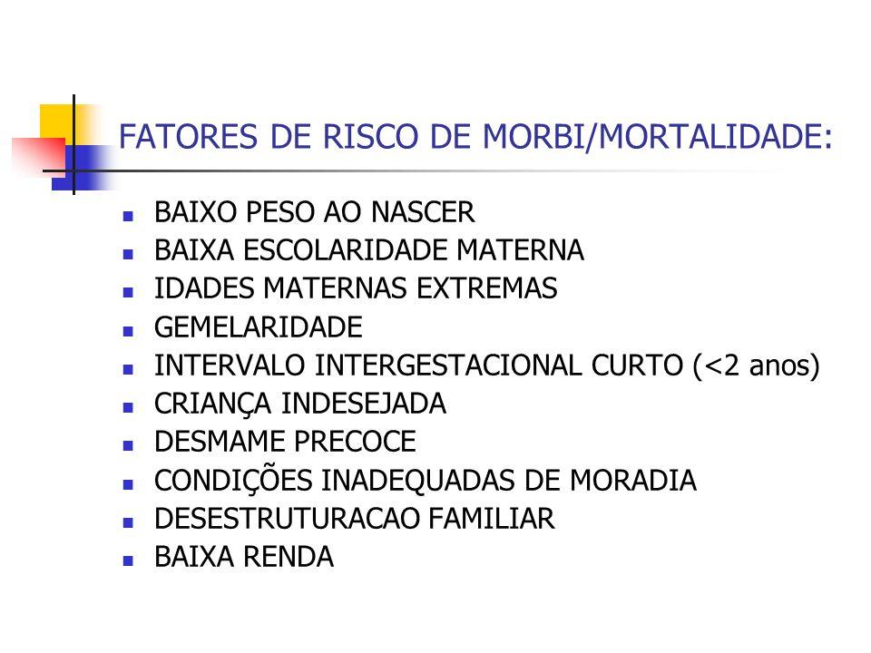 FATORES DE RISCO DE MORBI/MORTALIDADE: BAIXO PESO AO NASCER BAIXA ESCOLARIDADE MATERNA IDADES MATERNAS EXTREMAS GEMELARIDADE INTERVALO INTERGESTACIONA