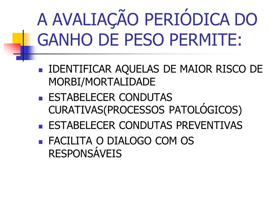 A AVALIAÇÃO PERIÓDICA DO GANHO DE PESO PERMITE: IDENTIFICAR AQUELAS DE MAIOR RISCO DE MORBI/MORTALIDADE ESTABELECER CONDUTAS CURATIVAS(PROCESSOS PATOL
