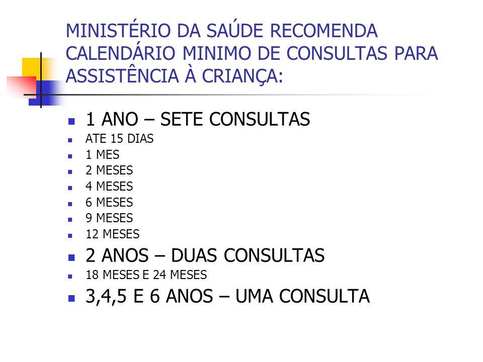 MINISTÉRIO DA SAÚDE RECOMENDA CALENDÁRIO MINIMO DE CONSULTAS PARA ASSISTÊNCIA À CRIANÇA: 1 ANO – SETE CONSULTAS ATE 15 DIAS 1 MES 2 MESES 4 MESES 6 ME