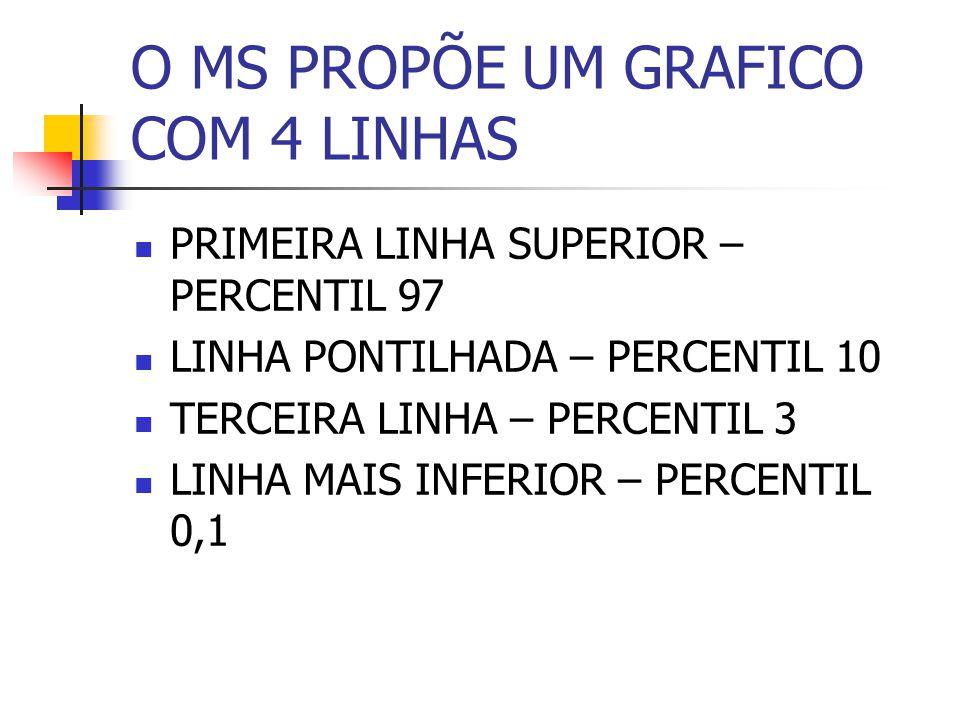 O MS PROPÕE UM GRAFICO COM 4 LINHAS PRIMEIRA LINHA SUPERIOR – PERCENTIL 97 LINHA PONTILHADA – PERCENTIL 10 TERCEIRA LINHA – PERCENTIL 3 LINHA MAIS INF