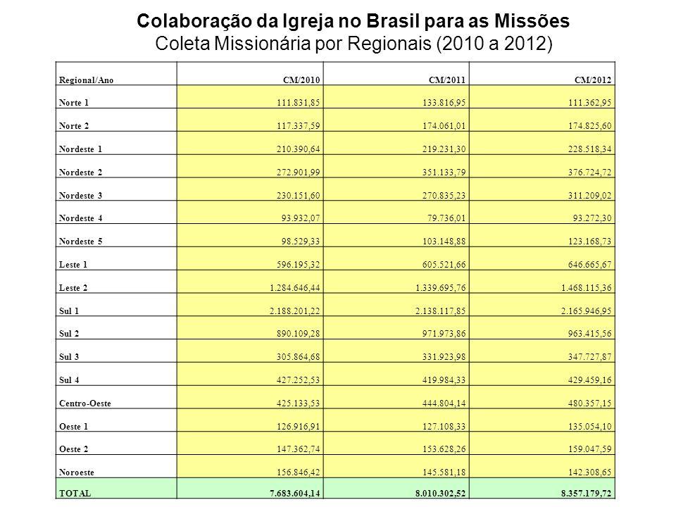 Regional/AnoCM/2010CM/2011CM/2012 Norte 1 111.831,85133.816,95111.362,95 Norte 2 117.337,59174.061,01174.825,60 Nordeste 1 210.390,64219.231,30228.518