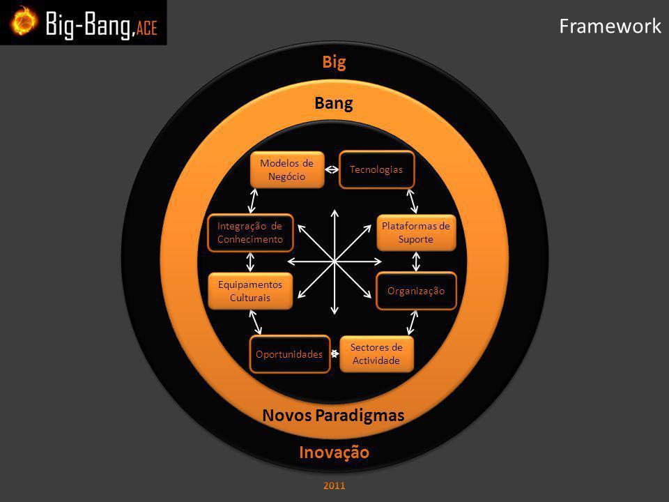 Big Inovação Big Inovação Bang Novos Paradigmas Bang Novos Paradigmas Framework Modelos de Negócio Plataformas de Suporte Sectores de Actividade Equipamentos Culturais Tecnologias Organização Oportunidades Integração de Conhecimento