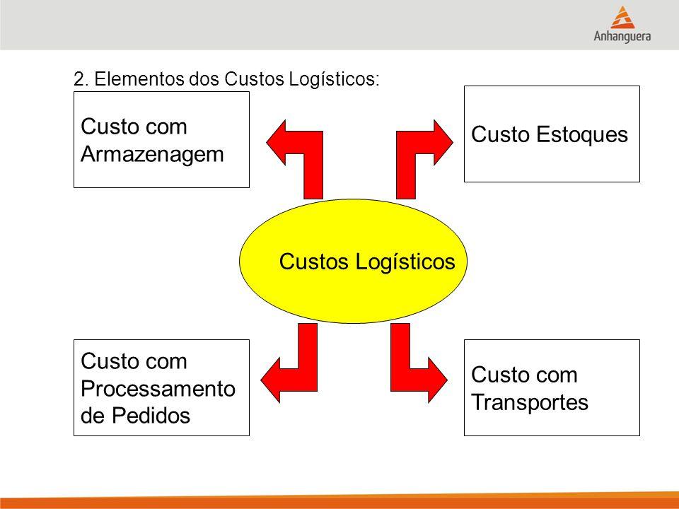 2. Elementos dos Custos Logísticos: Custos Logísticos Custo com Armazenagem Custo com Processamento de Pedidos Custo Estoques Custo com Transportes