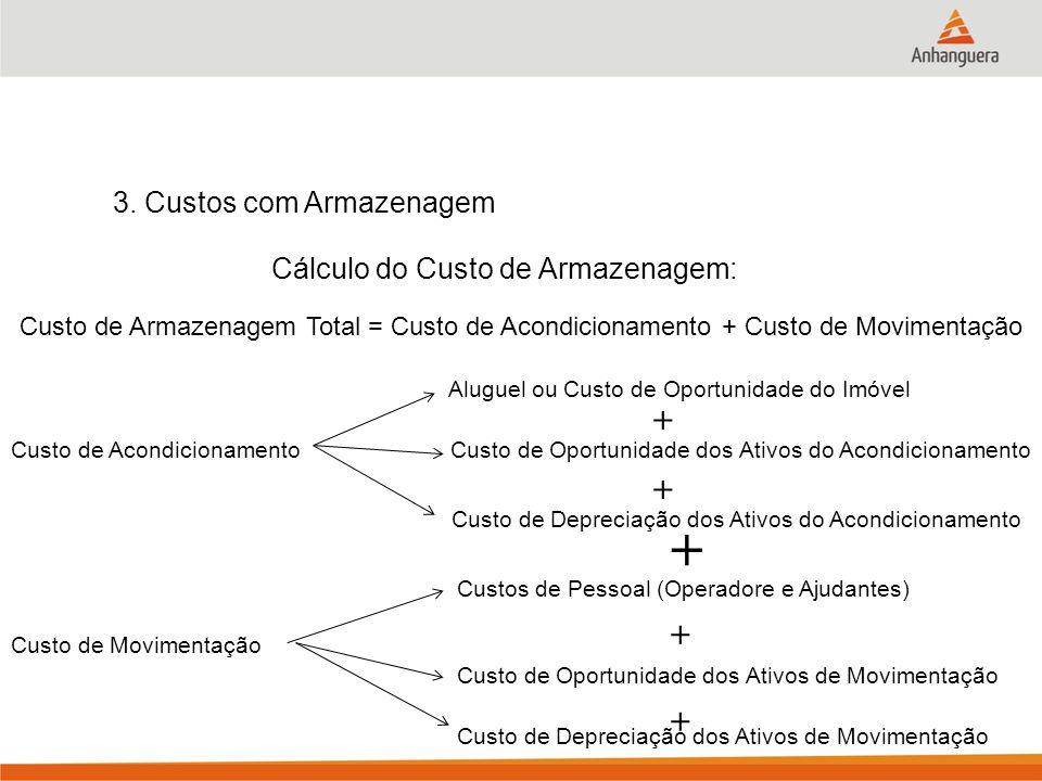 3. Custos com Armazenagem Custo de Armazenagem Total = Custo de Acondicionamento + Custo de Movimentação + Custo de Acondicionamento Aluguel ou Custo