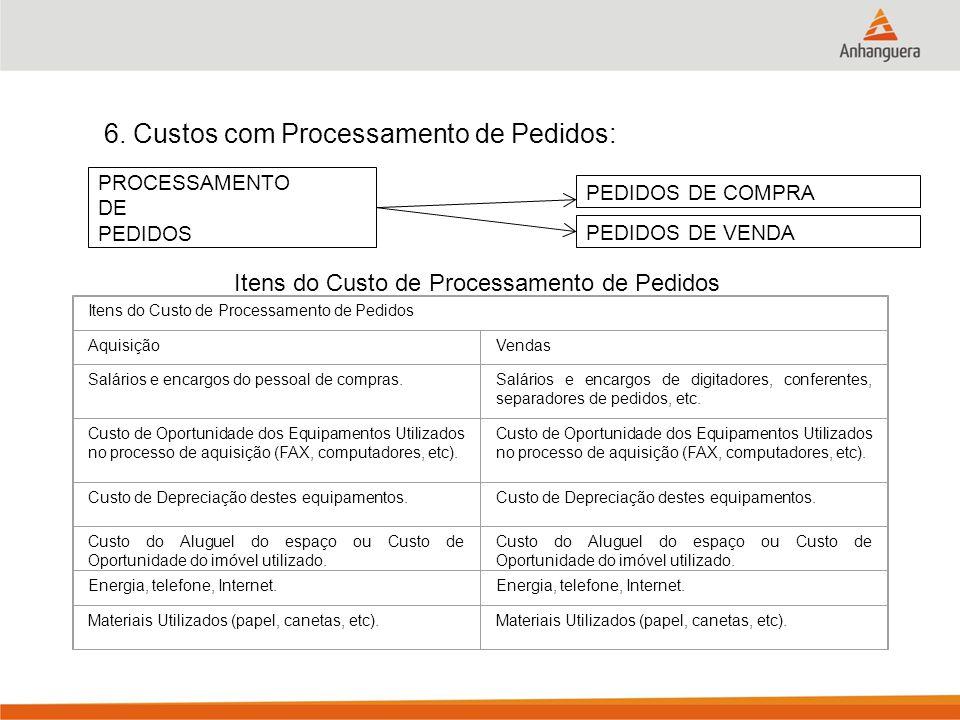 6. Custos com Processamento de Pedidos: PROCESSAMENTO DE PEDIDOS PEDIDOS DE COMPRA PEDIDOS DE VENDA Itens do Custo de Processamento de Pedidos Aquisiç