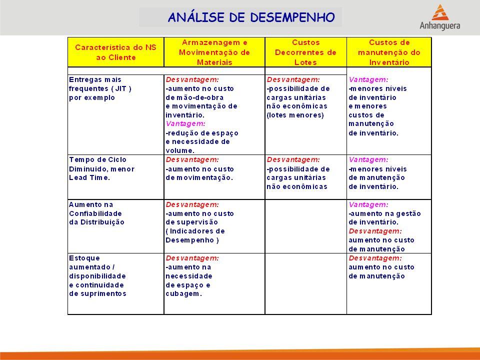 ANÁLISE DE DESEMPENHO