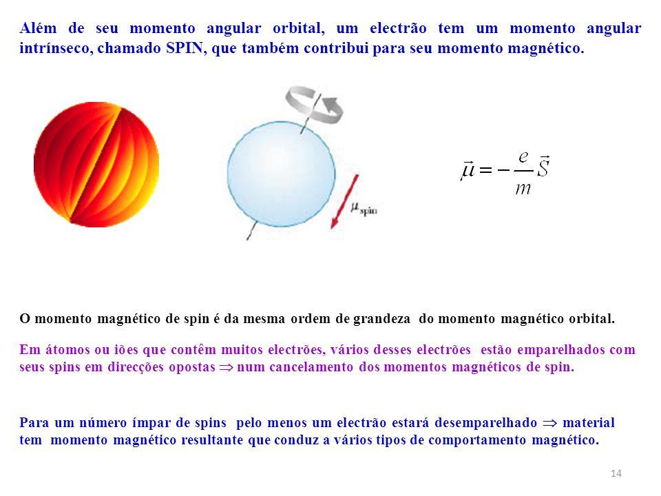 14 Além de seu momento angular orbital, um electrão tem um momento angular intrínseco, chamado SPIN, que também contribui para seu momento magnético.