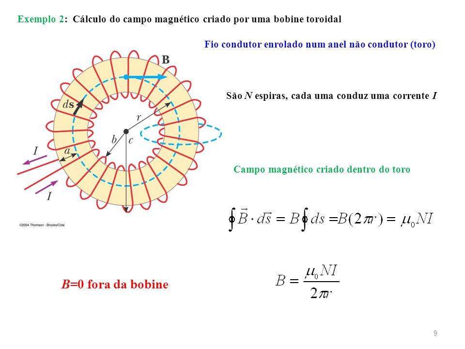 9 Exemplo 2: Cálculo do campo magnético criado por uma bobine toroidal Fio condutor enrolado num anel não condutor (toro) São N espiras, cada uma conduz uma corrente I Campo magnético criado dentro do toro B=0 fora da bobine