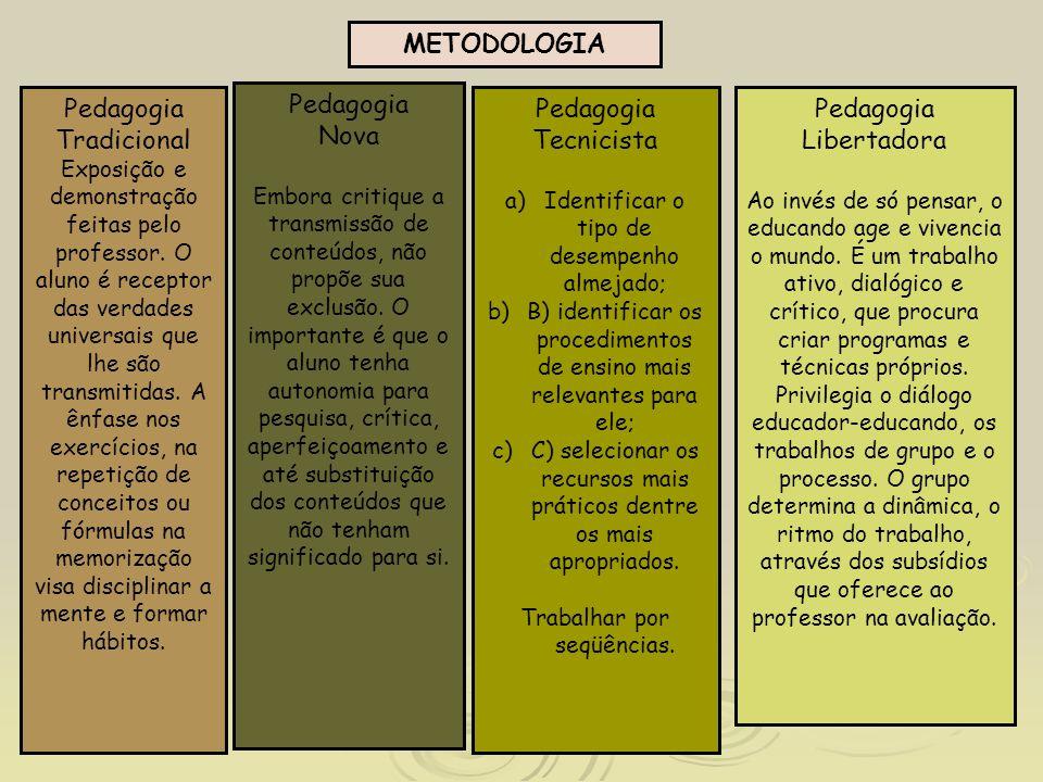 METODOLOGIA Pedagogia Tradicional Exposição e demonstração feitas pelo professor. O aluno é receptor das verdades universais que lhe são transmitidas.
