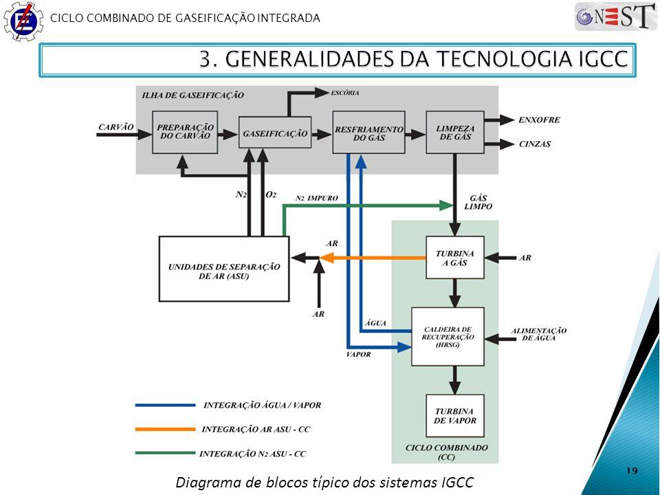 19 Diagrama de blocos típico dos sistemas IGCC