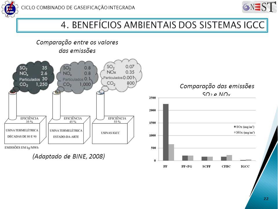 CICLO COMBINADO DE GASEIFICAÇÃO INTEGRADA 22 Comparação das emissões SO 2 e NO x. Comparação entre os valores das emissões (Adaptado de BINE, 2008)
