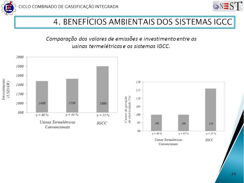 CICLO COMBINADO DE GASEIFICAÇÃO INTEGRADA 23 Comparação dos valores de emissões e investimento entre as usinas termelétricas e os sistemas IGCC.