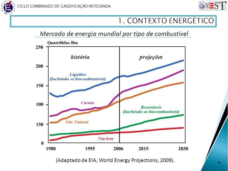 CICLO COMBINADO DE GASEIFICAÇÃO INTEGRADA 6 (Adaptado de EIA, World Energy Projections, 2009). Mercado de energia mundial por tipo de combustível
