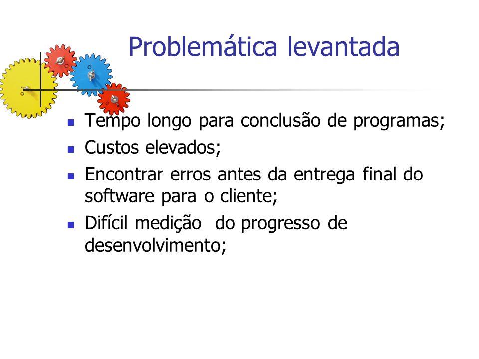 Problemática levantada Tempo longo para conclusão de programas; Custos elevados; Encontrar erros antes da entrega final do software para o cliente; Di