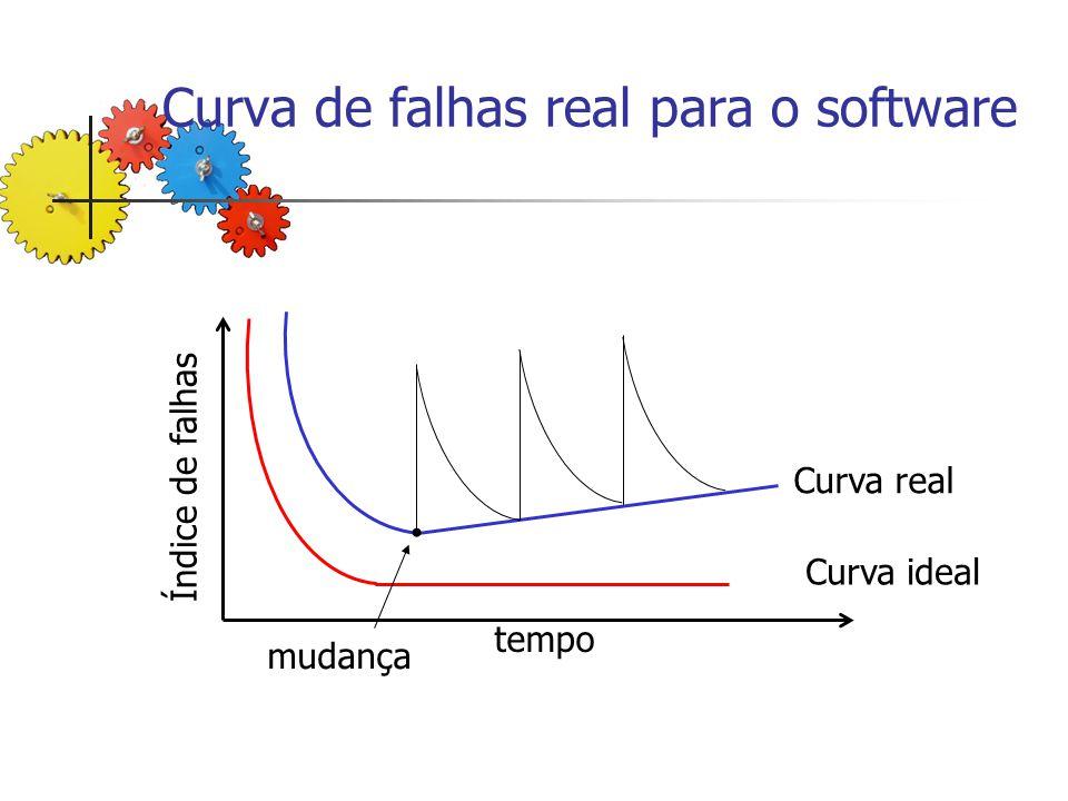 Curva de falhas real para o software Curva ideal Curva real mudança tempo Índice de falhas