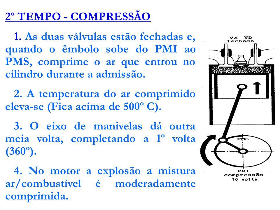 CICLO DE FUNCIONAMENTO DE UM MOTOR A QUATRO TEMPOS 1º TEMPO - ADMISSÃO 1.