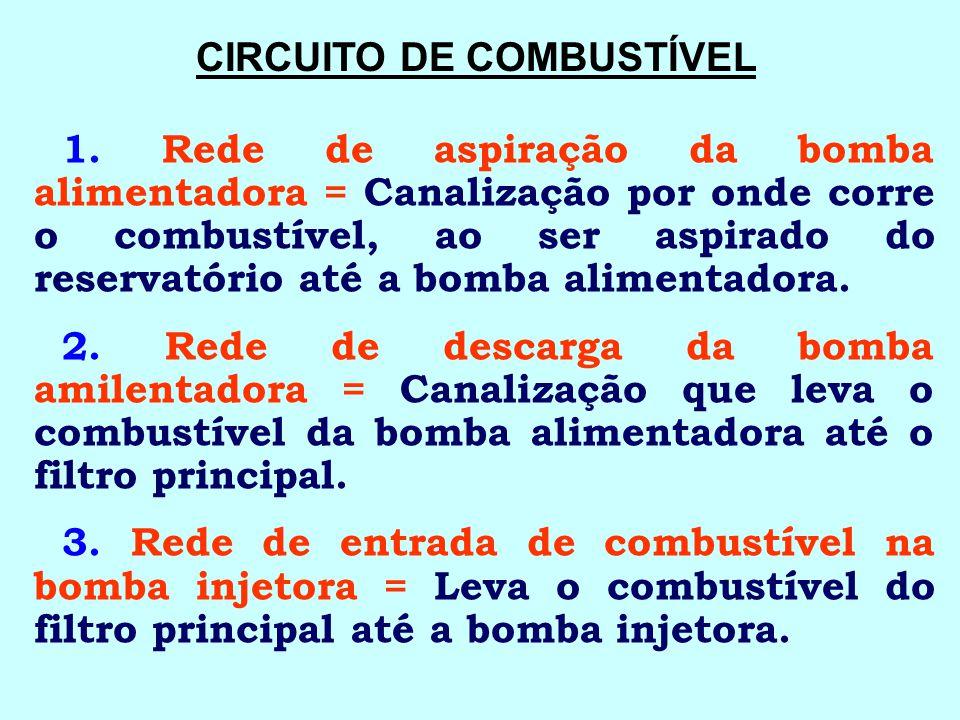 SISTEMA DE COMBUSTÍVEL Fornece combustível para o funcionamento do motor.