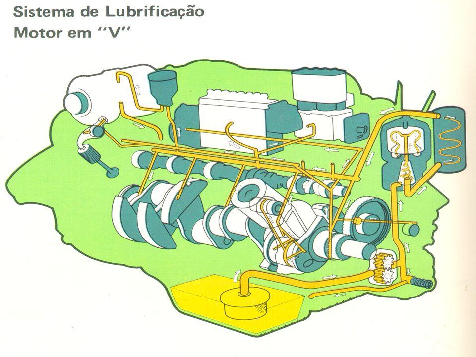 CIRCUITO DO ÓLEO LUBRIFICANTE I.