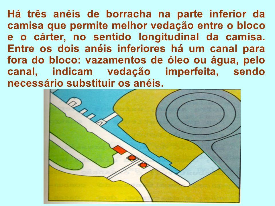 CILINDRO E CAMISA DE CILINDRO É uma câmara localizada no bloco do motor e é onde ocorre a queima do combustível.