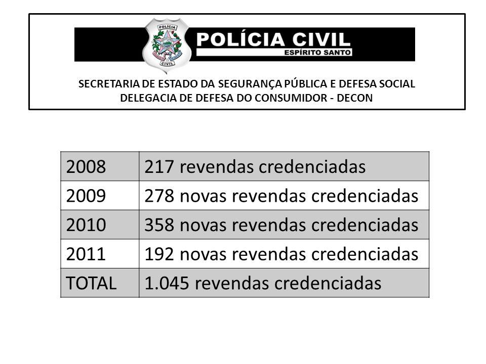 SECRETARIA DE ESTADO DA SEGURANÇA PÚBLICA E DEFESA SOCIAL DELEGACIA DE DEFESA DO CONSUMIDOR - DECON 2008217 revendas credenciadas 2009278 novas revend