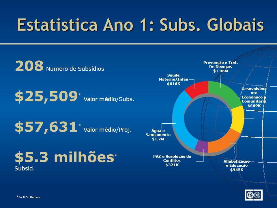208 Numero de Subsídios $25,509 * Valor médio/Subs.