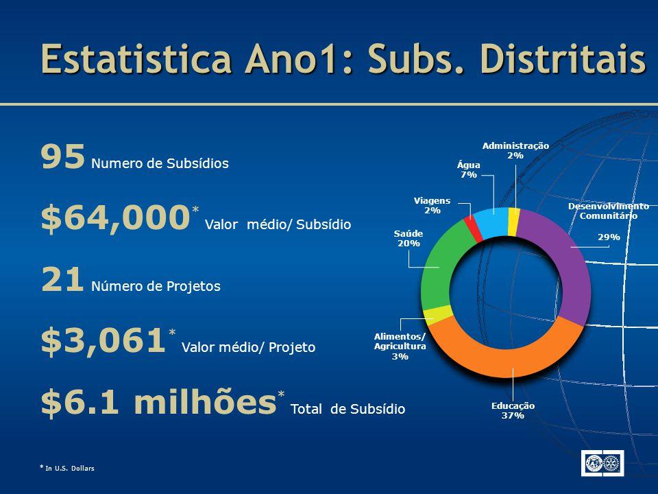 Estatistica Ano1: Subs.