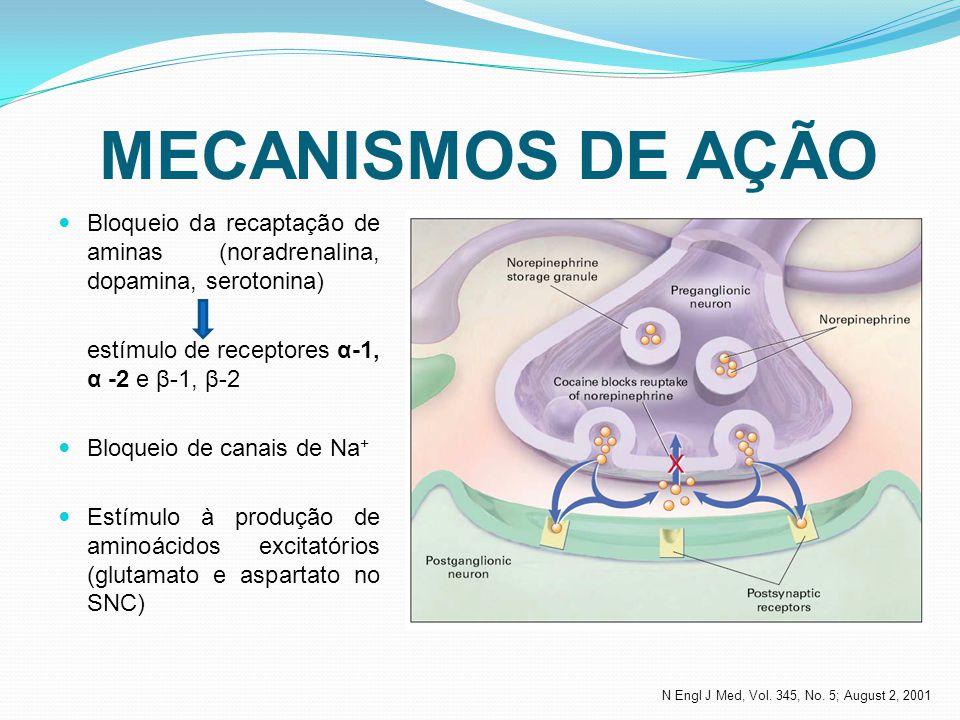 MECANISMOS DE AÇÃO Bloqueio da recaptação de aminas (noradrenalina, dopamina, serotonina) estímulo de receptores α-1, α -2 e β-1, β-2 Bloqueio de cana