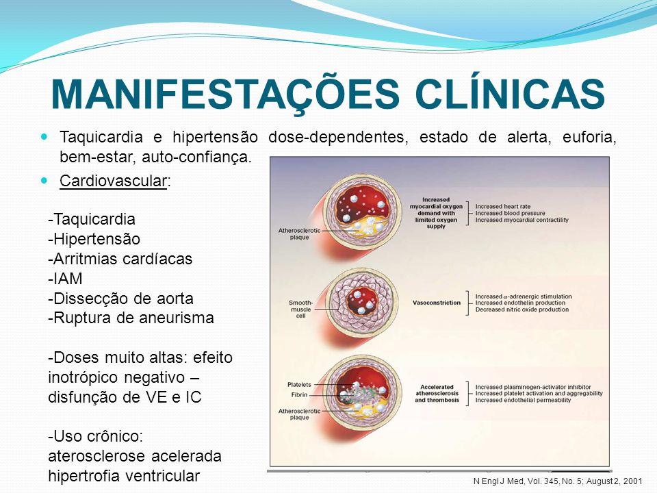 MANIFESTAÇÕES CLÍNICAS Taquicardia e hipertensão dose-dependentes, estado de alerta, euforia, bem-estar, auto-confiança.