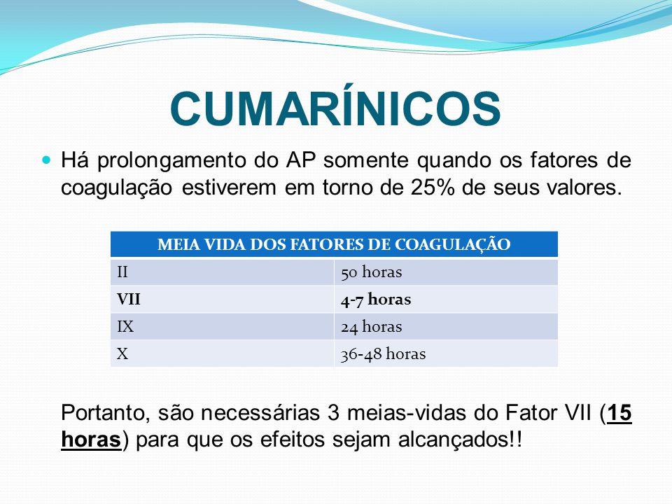 CUMARÍNICOS Há prolongamento do AP somente quando os fatores de coagulação estiverem em torno de 25% de seus valores. Portanto, são necessárias 3 meia