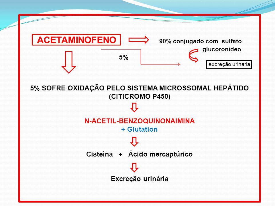 ACETAMINOFENO 90% conjugado com sulfato glucoronídeo excreção urinária 5% SOFRE OXIDAÇÃO PELO SISTEMA MICROSSOMAL HEPÁTIDO (CITICROMO P450) N-ACETIL-BENZOQUINONAIMINA + Glutation Cisteína + Ácido mercaptúrico Excreção urinária 5%