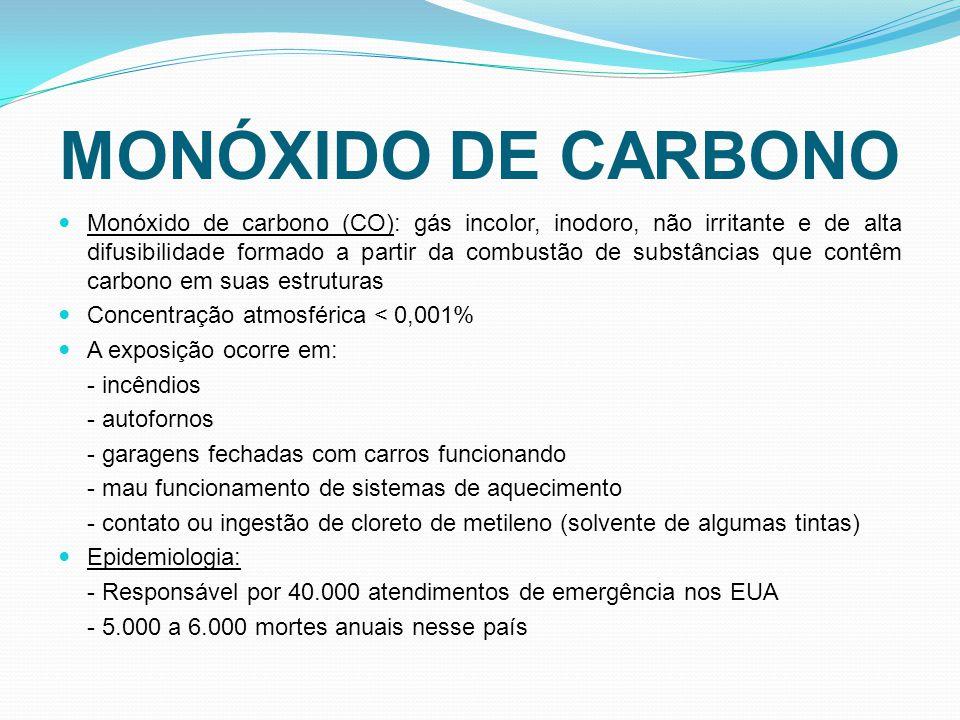 Monóxido de carbono (CO): gás incolor, inodoro, não irritante e de alta difusibilidade formado a partir da combustão de substâncias que contêm carbono em suas estruturas Concentração atmosférica < 0,001% A exposição ocorre em: - incêndios - autofornos - garagens fechadas com carros funcionando - mau funcionamento de sistemas de aquecimento - contato ou ingestão de cloreto de metileno (solvente de algumas tintas) Epidemiologia: - Responsável por 40.000 atendimentos de emergência nos EUA - 5.000 a 6.000 mortes anuais nesse país