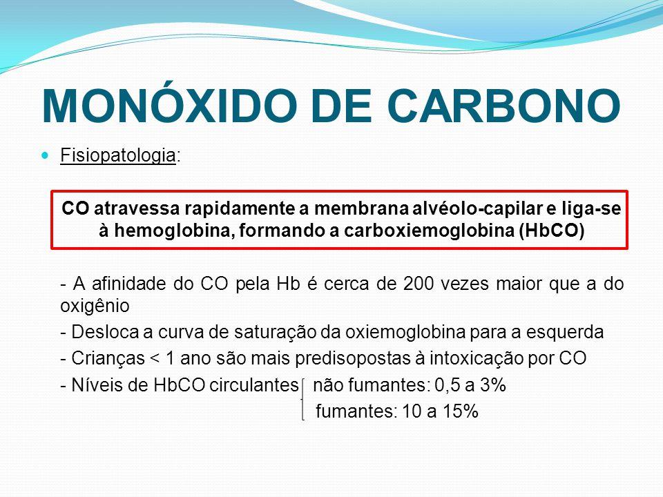 MONÓXIDO DE CARBONO Fisiopatologia: CO atravessa rapidamente a membrana alvéolo-capilar e liga-se à hemoglobina, formando a carboxiemoglobina (HbCO) - A afinidade do CO pela Hb é cerca de 200 vezes maior que a do oxigênio - Desloca a curva de saturação da oxiemoglobina para a esquerda - Crianças < 1 ano são mais predisopostas à intoxicação por CO - Níveis de HbCO circulantes não fumantes: 0,5 a 3% fumantes: 10 a 15%