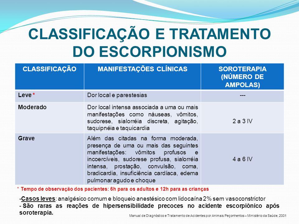 CLASSIFICAÇÃO E TRATAMENTO DO ESCORPIONISMO CLASSIFICAÇÃOMANIFESTAÇÕES CLÍNICASSOROTERAPIA (NÚMERO DE AMPOLAS) Leve *Dor local e parestesias--- Modera
