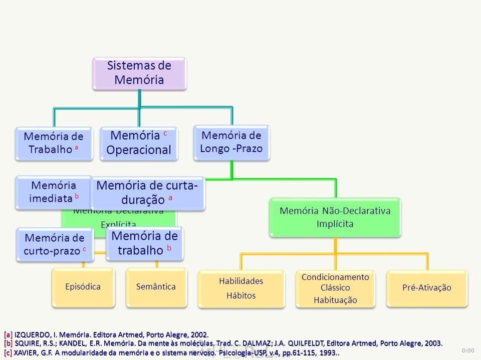 Sistemas de Memória Memória de Trabalho a Memória c Operacional Memória de Longo -Prazo Memória Declarativa Explícita EpisódicaSemântica Memória Não-Declarativa Implícita Habilidades Hábitos Condicionamento Clássico Habituação Pré-Ativação Memória imediata b Memória de curto-prazo c [a] IZQUERDO, I.