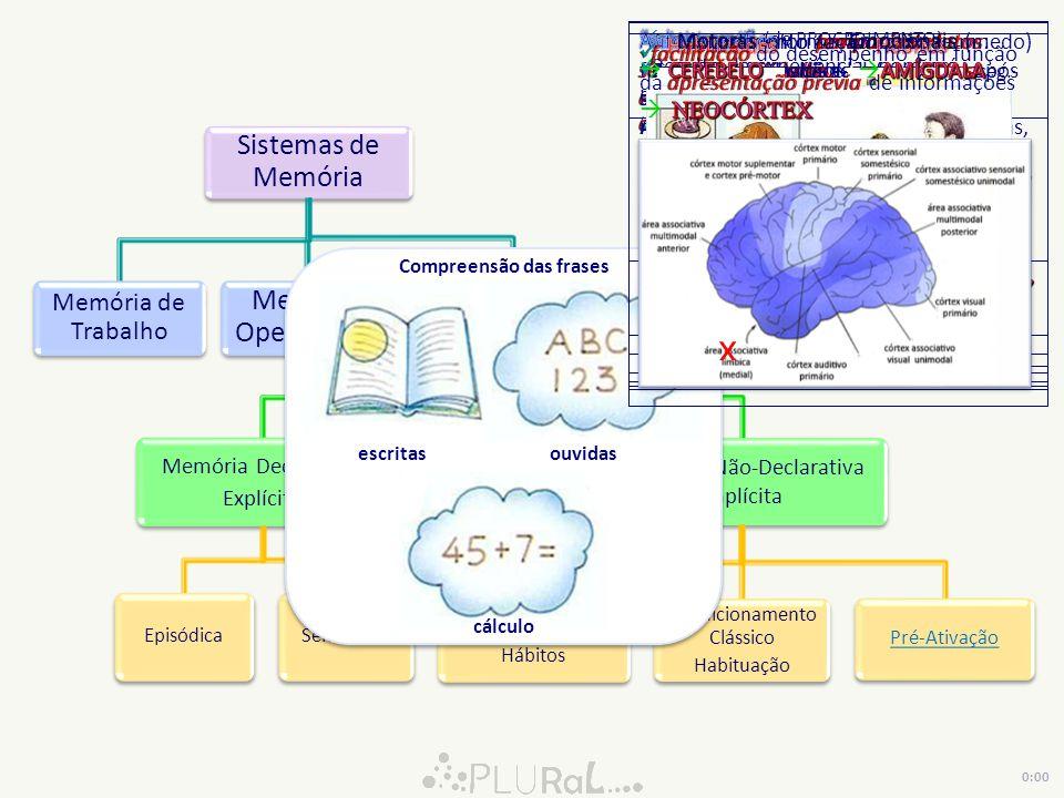 Sistemas de Memória Memória de Trabalho Memória Operacional Memória de Longo -Prazo Memória Declarativa Explícita EpisódicaSemântica Memória Não-Declarativa Implícita Habilidades Hábitos Condicionamento Clássico Habituação Pré-Ativação L FrontalL Parietal L Temporal L OccipitalC.